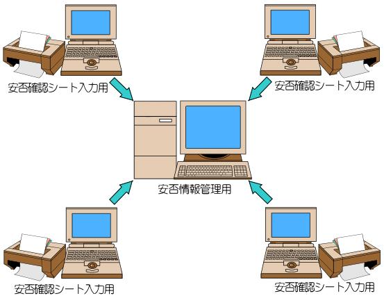 OCR安否確認システム