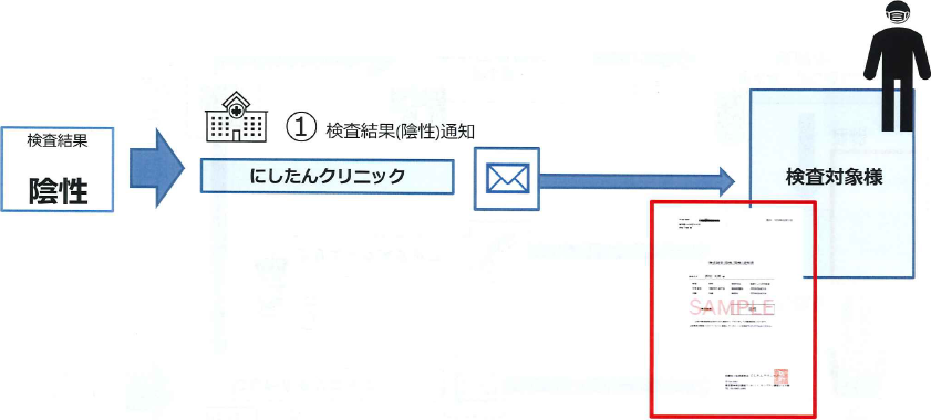 PCR検査サービス